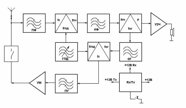 Схемы радиоприемников. УКВ